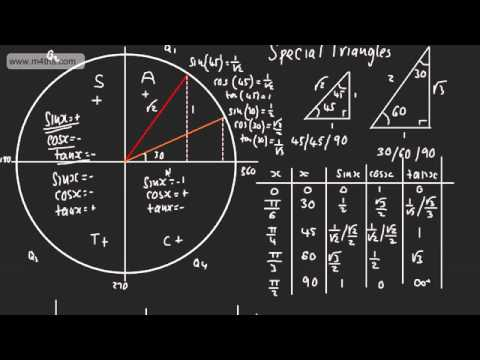 Core 2 Graphs Of Trigonometric Functions 4 Cast Diagram Or