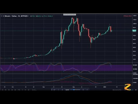 Bitcoin Bitfinex - Price Fluctuations BTC.USD - Chart 1D BTC - MCAD - RSI - Analysis BTC From 2012 T