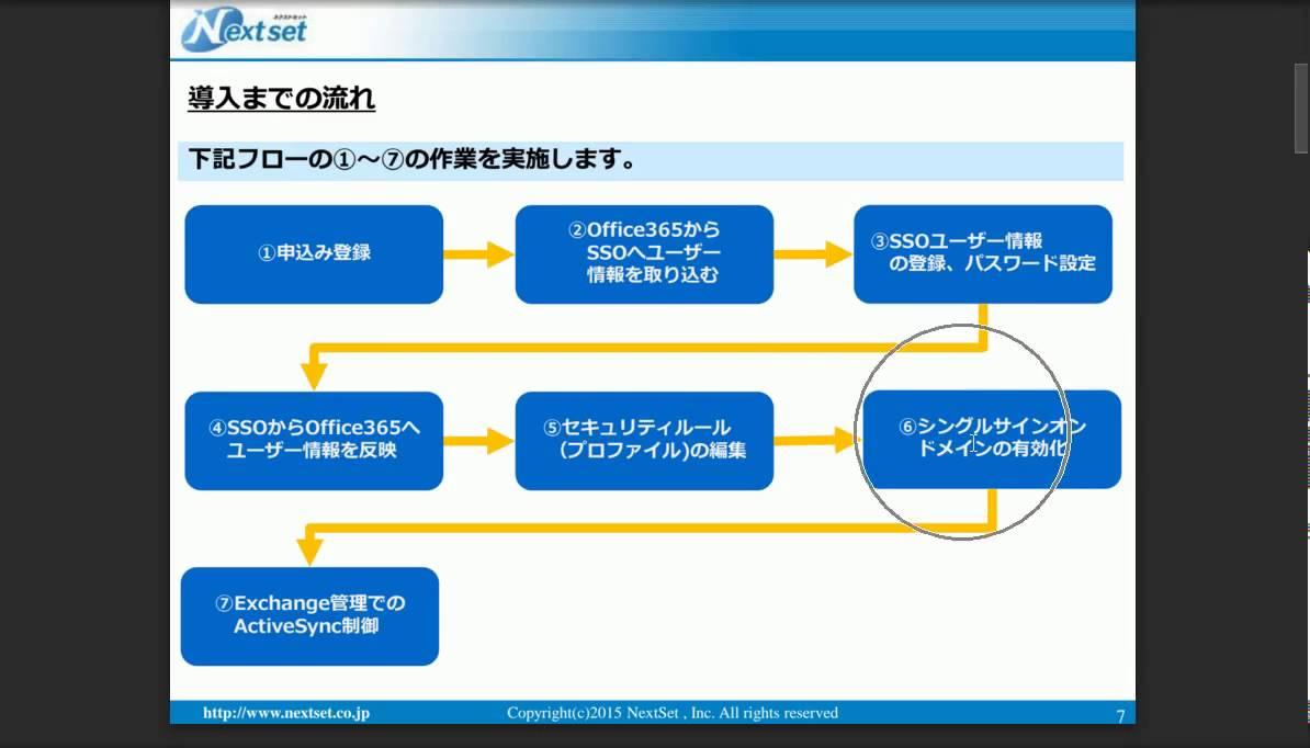 シングルサインオン+ログイン制限機能 - 【社外向け】ネクストセット