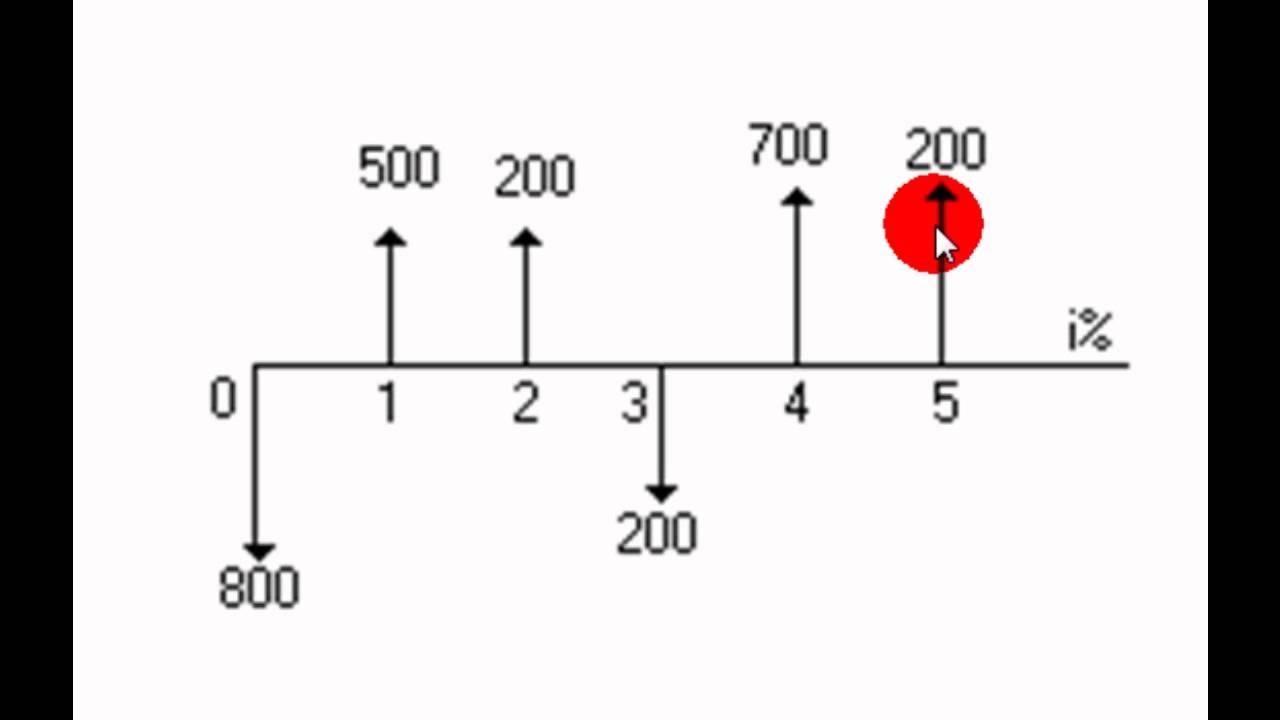 Diagrama De Fluxo De Caixa Parte 1