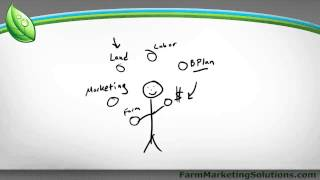 How To Start A Farm: Mind Mapping Vs Linear Planning