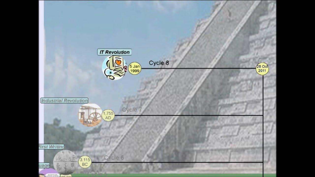 Calendario Maya Nascita.Modulo Armonico Tzolkin Verso L Armonizzazione Galattica