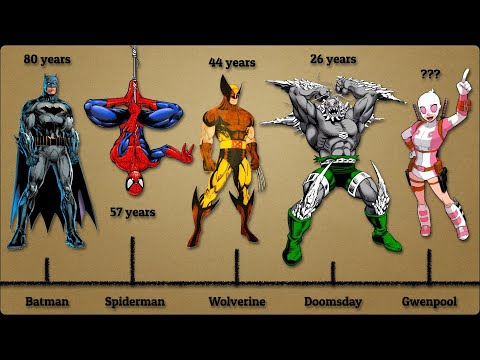 150 Comic Book Characters Real Ages