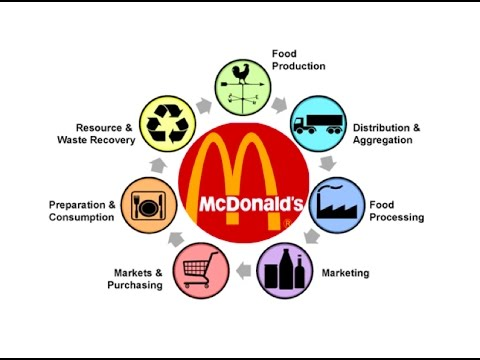 mcdonalds supply chain network Prior to this position, marion was the vice president, us field and supply chain services for mcdonald's usa where she was accountable for the execution of strategic supply chain initiatives through a network of 36 distribution centers.