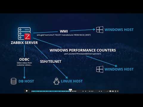Pílula sobre Zabbix, solución de monitorización de redes