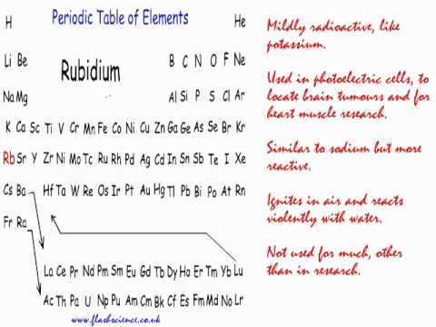 Properties and uses of the chemical elements youtube properties and uses of the chemical elements urtaz Choice Image