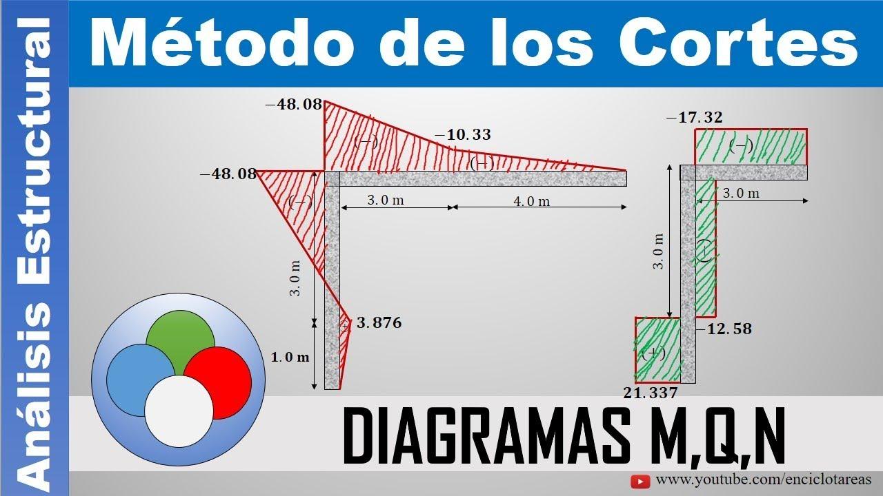Diagrama de fuerza cortante y memento flector online dating