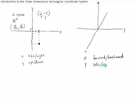 Introduction to the Three Dimensional Rectangular Coordinate System