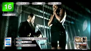 Billboard Canadian Hot 100 - Top 50 Singles (12/29/2007)