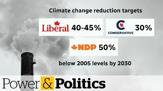 How do the parties' plans measure up on climate change?