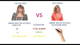 Taylor Swift VS Katy Perry Comparison