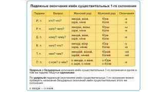 Изменение по падежам. Что такое падежи? Как определить склонение имен существительных?