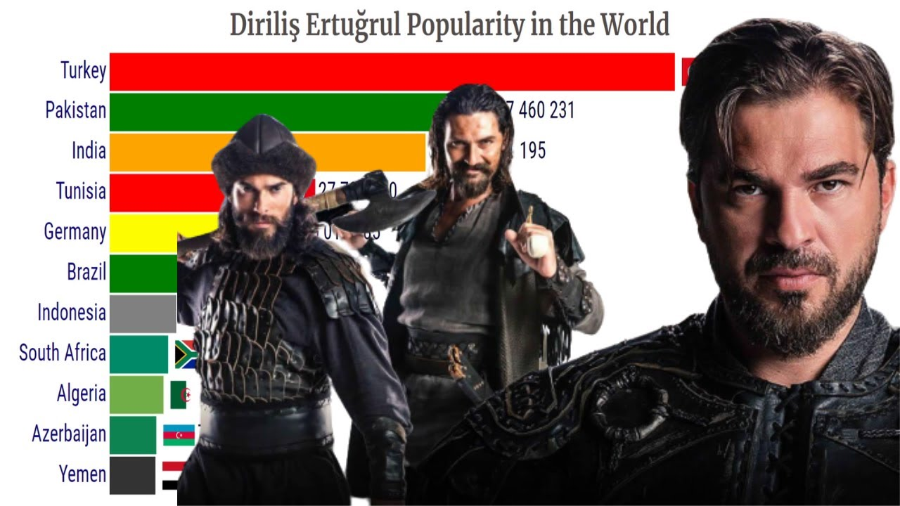 Dirilis Ertugrul Most Viewers | 2014-2020 |