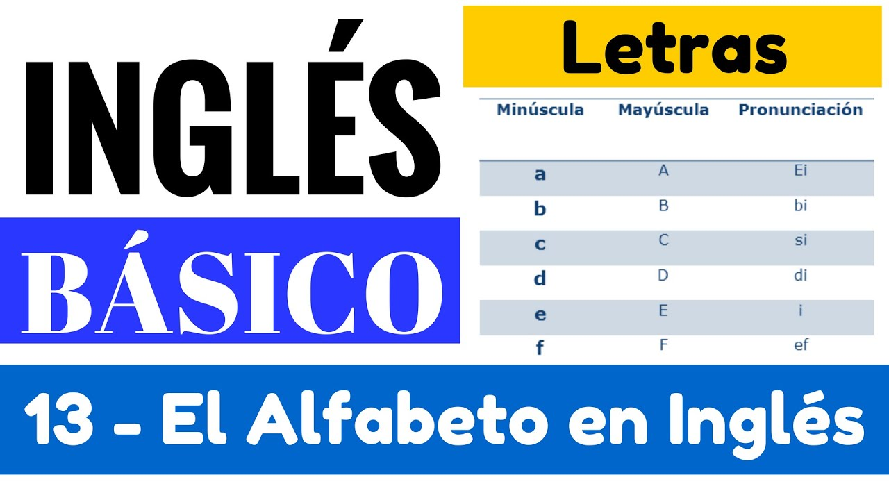 La pronunciaci n de las letras del alfabeto en ingl s yes for Pronunciacion en ingles
