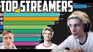 xQc Reacts to 2019 Most Watched Twitch Streamers & Probability Comparison: Gaming