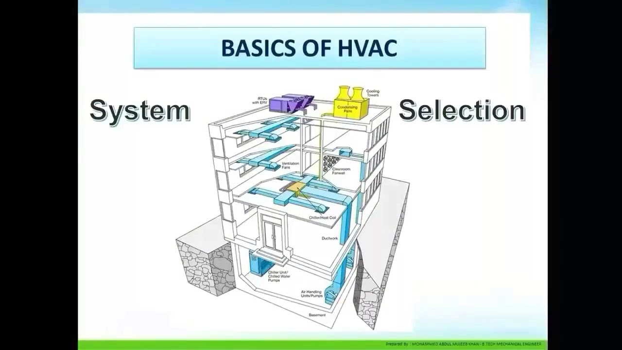 Designing of ventilation, air conditioning and heating systems