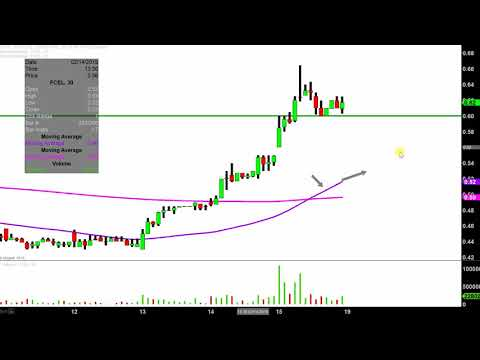 FuelCell Energy, Inc. - FCEL Stock Chart Technical Analysis for 02-15-2019