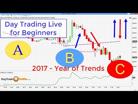 Price Action Forex Trading Strategies (Tutorial)