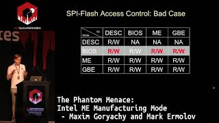 #HITB2018DXB D1T1: The Phantom Menace: Intel ME Manufacturing Mode - Maxim Goryachy and Mark Ermolov