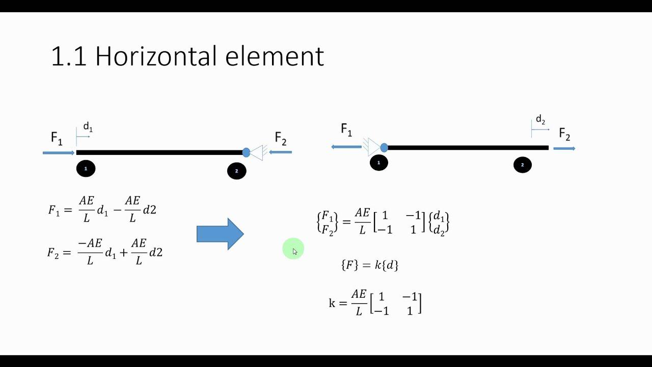 Coefficients Of The Stiffness Matrix Derivation Truss