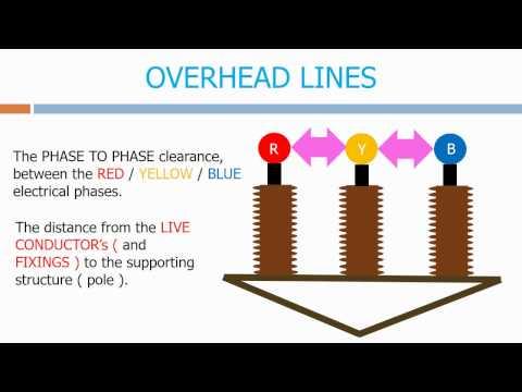 Overhead Line Clearances