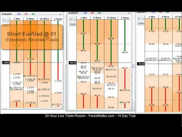 Jan 10, 2012 Live Forex Trading Room Session – Eur/Usd Reversal Trade