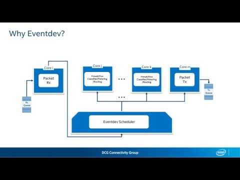 Improving performance of your Network Application using Load Aware Libeventdev
