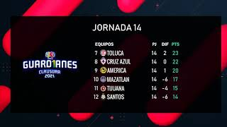 Acción Goles Liga MX Femenil Jornada 14 -  Gol Error Y Figura - Tabla General - Table de Goleo 2021