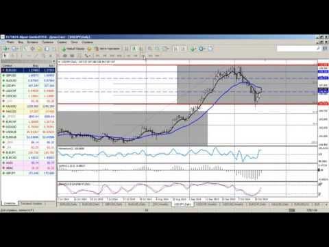 Среднесрочный анализ валютных курсов на Форекс от 20.10.2014