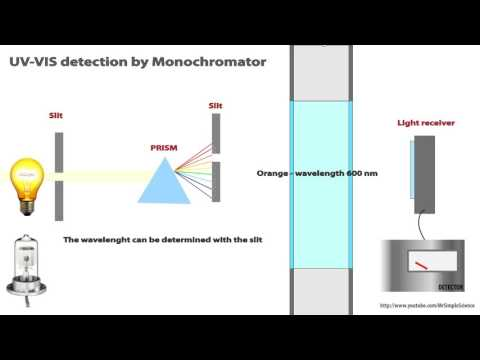 HPLC - UV / VIS detection of analytes Animated