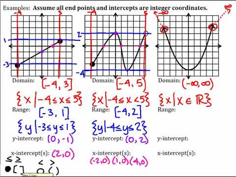 Algebra 2 Unit 1 Day 1 Domain Range End Behavior And