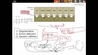 13 - couche transport session presentation application ccna 200-120 darija arabe (عربي (دارجة