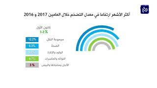 ارتفاع معدل التضخم  3.3% في 2017 - (15-1-2018)