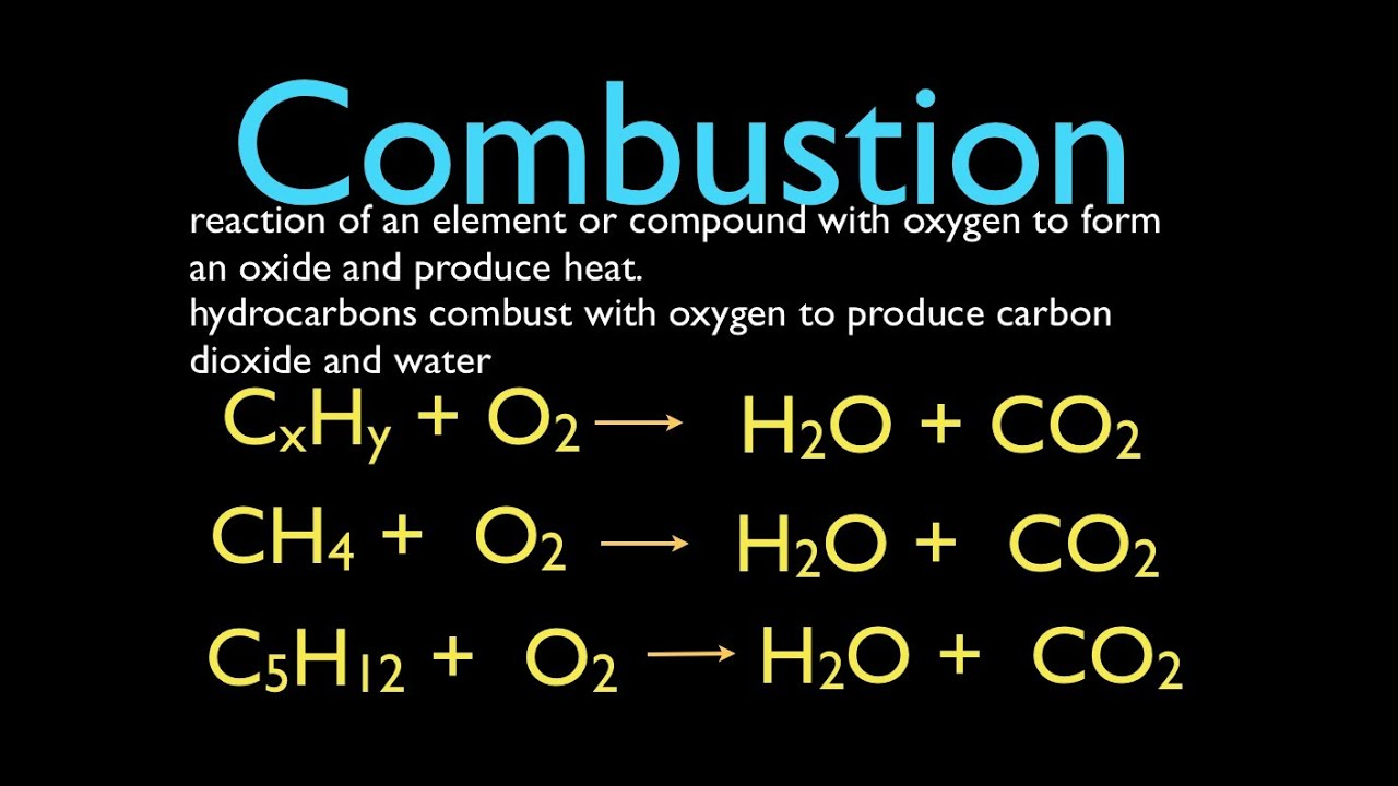 Combustion Reactions - YouTube