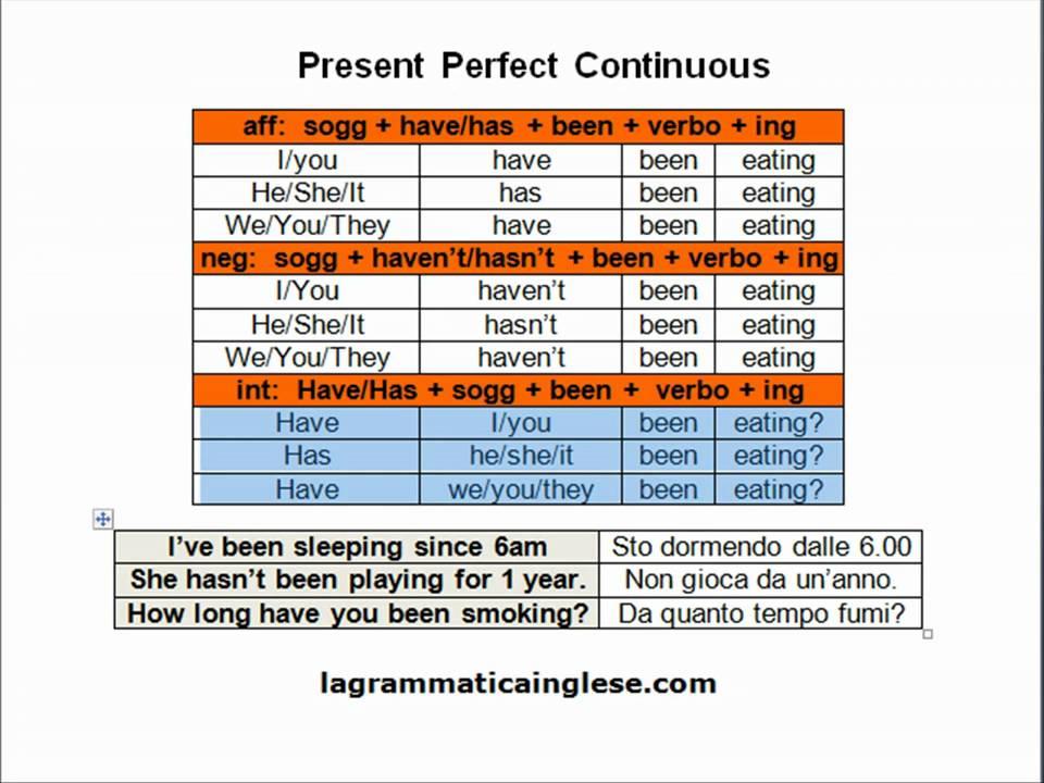 Future perfect, future perfect continuous, future continuous