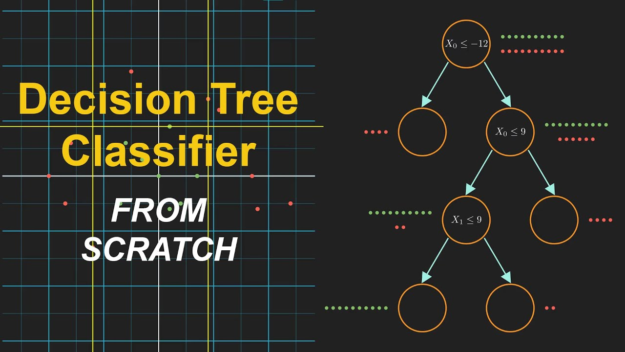 Decision Tree Classifier in Python