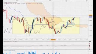 Formation forex - revue de marché ichimoku