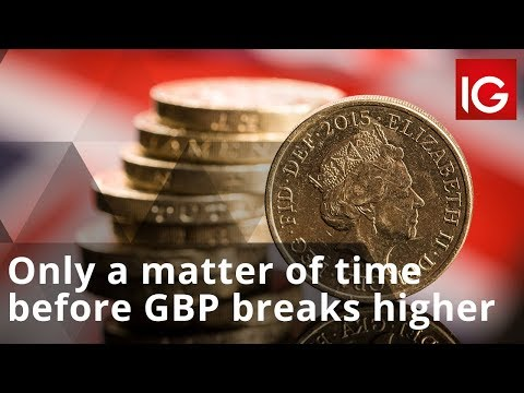 Only a matter of time before GBP breaks higher