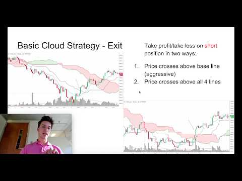 Ichimoku Cloud Indicator (Beginner)