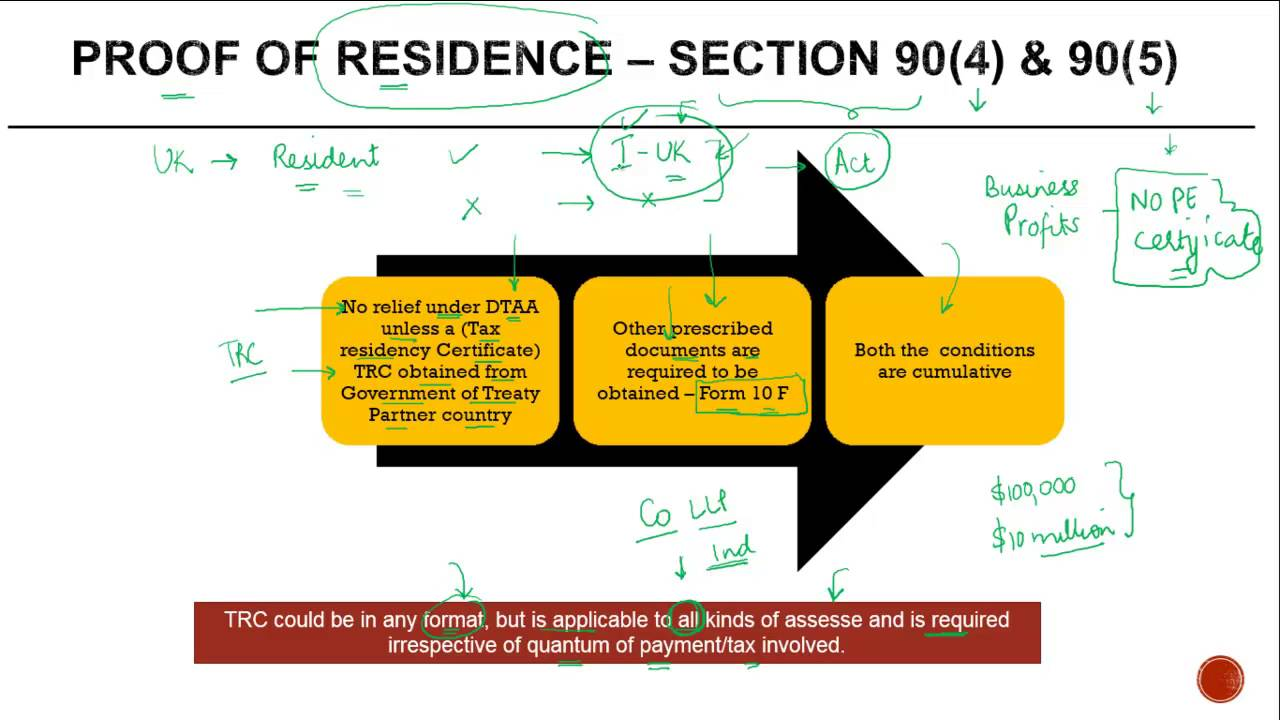 Tax Residency Certificate Proof Of Residence Section 904 90
