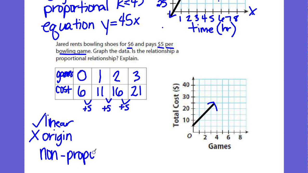 CMS 7th Grade Math - Graphing Proportional Relationships [ 720 x 1280 Pixel ]
