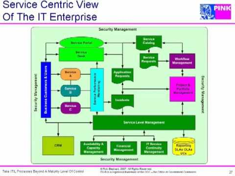 itil processes diagram winch controller wiring pink elephant how to take process beyond a maturity level of control part 6