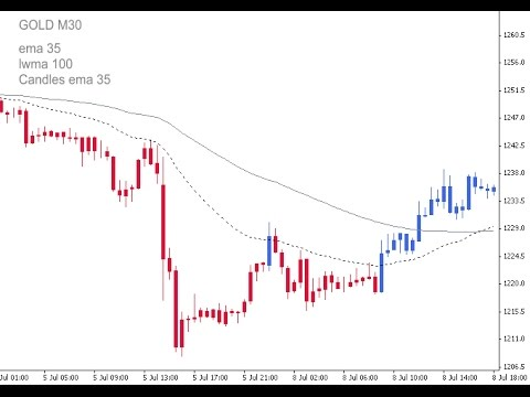 Ma Candles Two Colors Indicator For Metatrader 4 Youtube