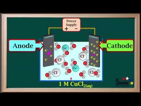 WCLN - Example 1 - Electrolytic Cells-Type 2 - Chemistry