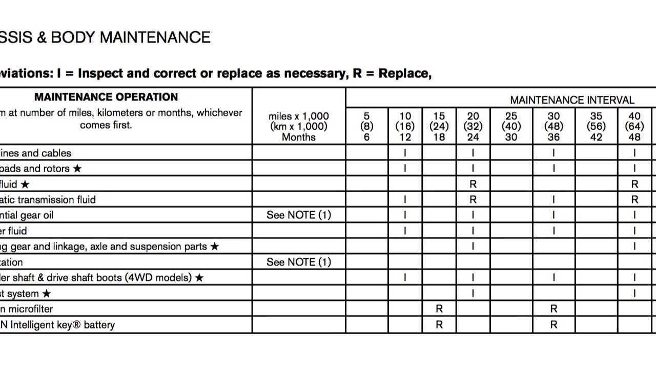 Nissan pathfinder maintenance