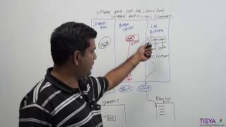 DML Processing in an Oracle Database -  DBArch Video 8