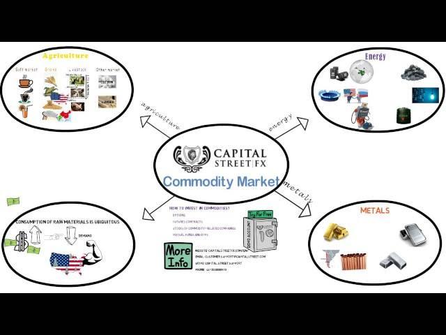 Capital Street: Commodity Market (Basic)