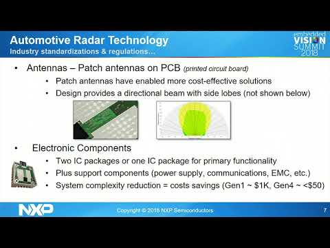 Understanding Automotive Radar: Present and Future,