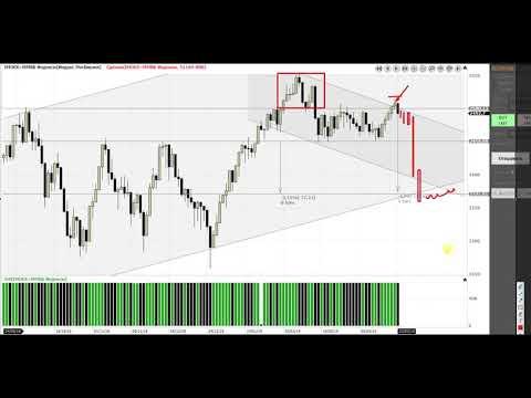 Индекс московской биржи  25 03.2019