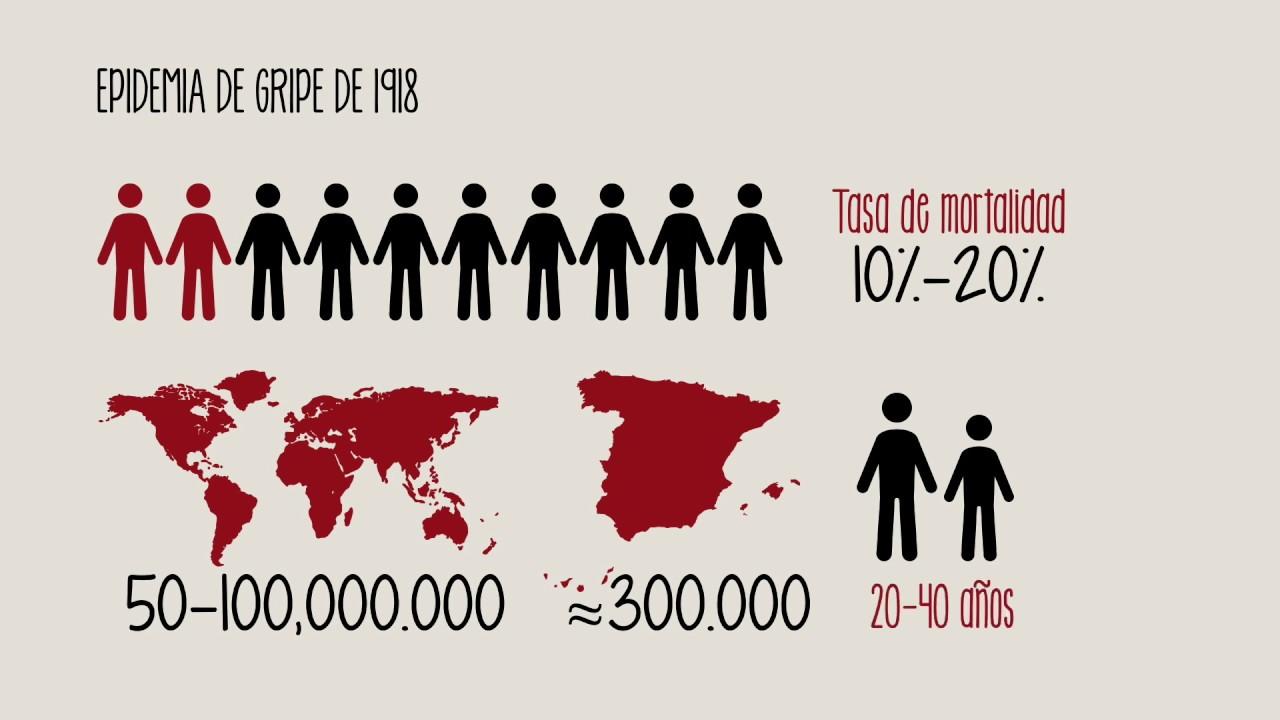 La gripe española: la mayor pandemia de la historia moderna - YouTube
